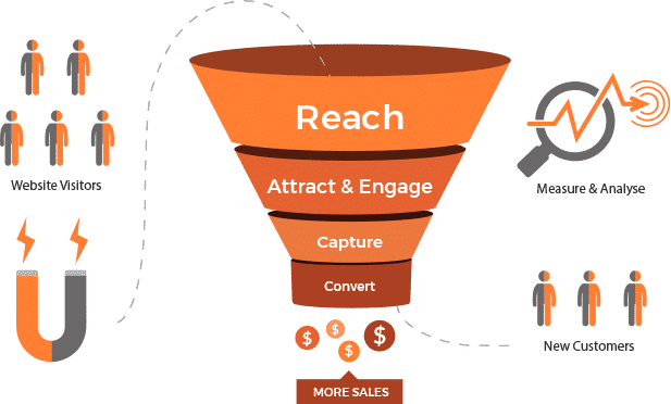 sales funnel website development